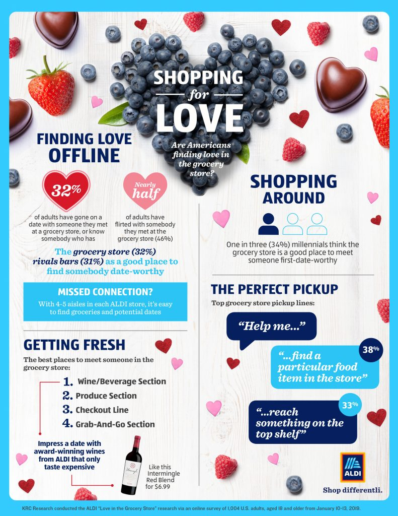 A shopping for love themed infographic sharing information about finding love offline and the perfect grocery store pick up lines.